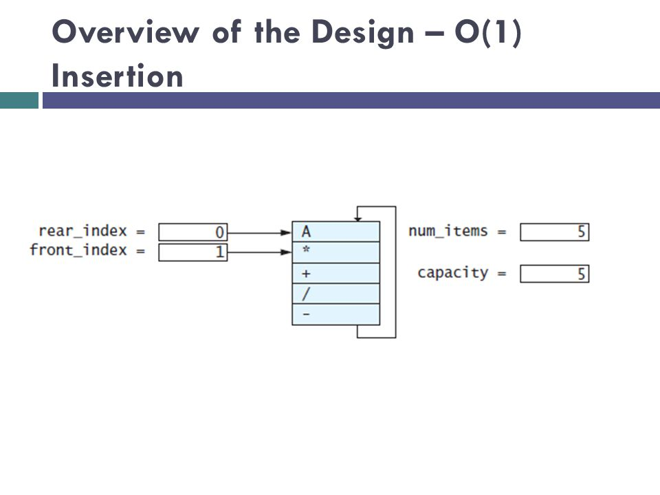 Overview of the Design – O(1) Insertion