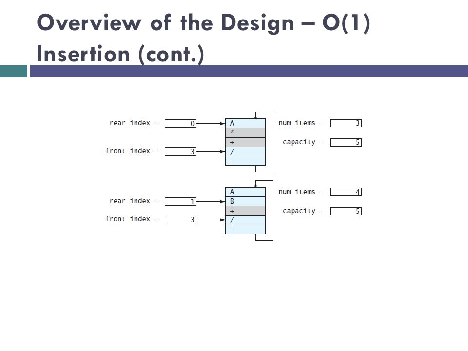 Overview of the Design – O(1) Insertion (cont.)