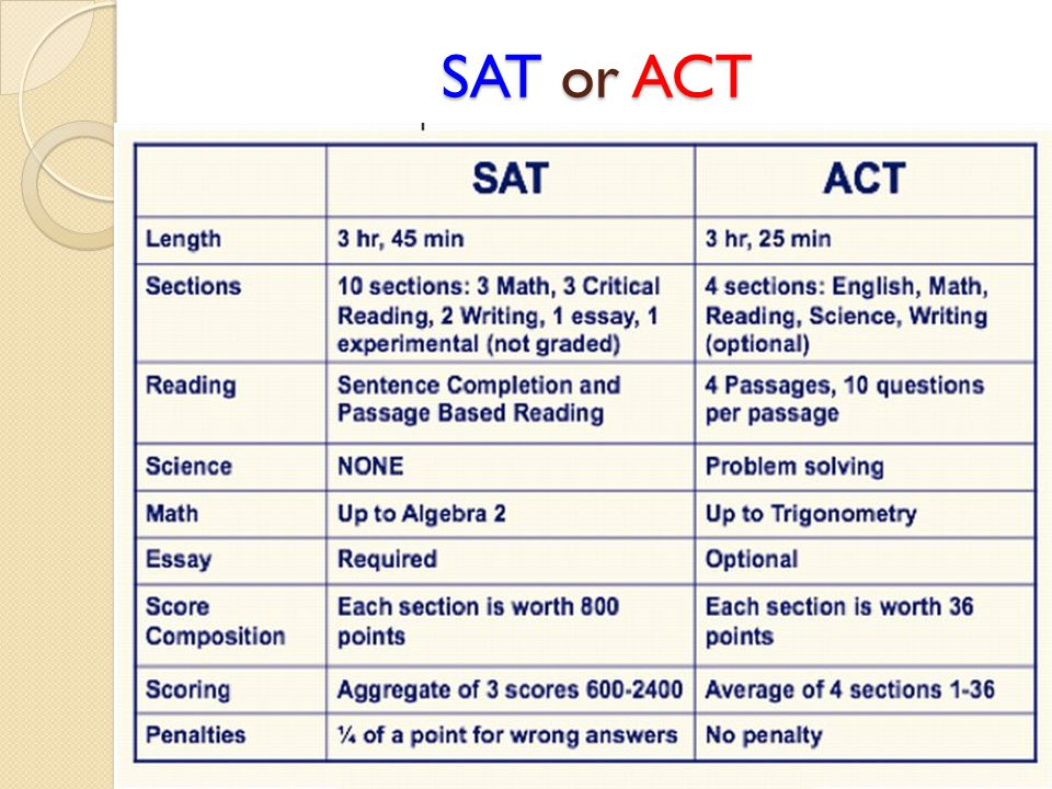 SAT or ACT