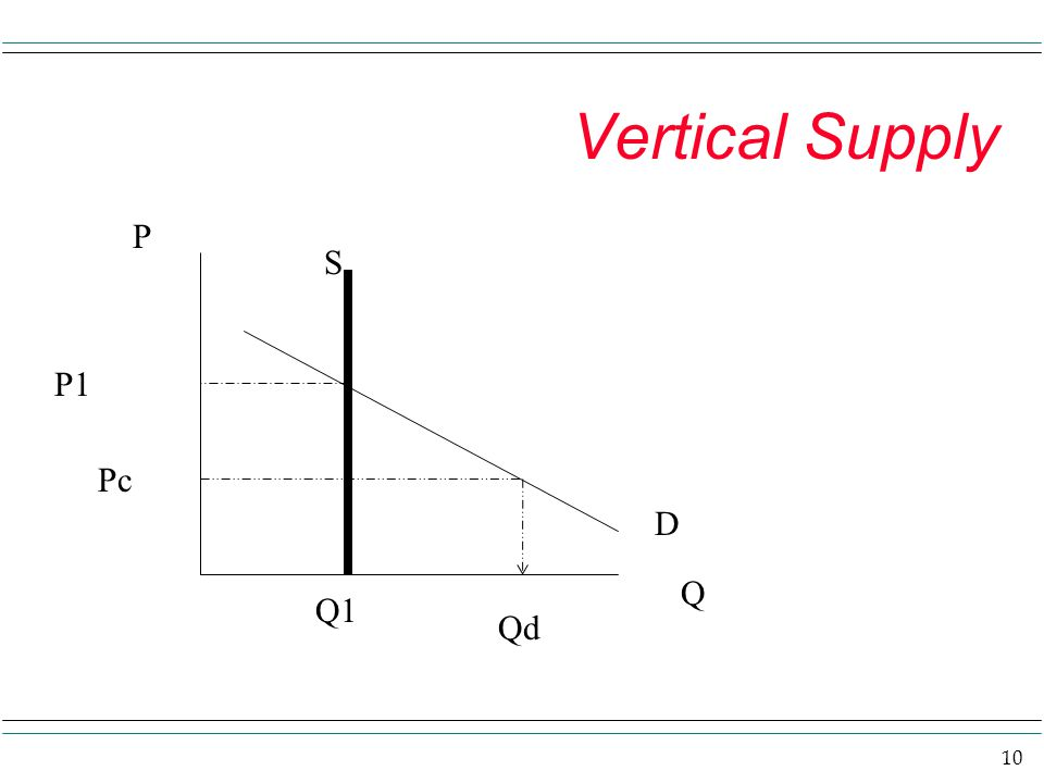 Vertical Supply P S P1 Pc D Q Q1 Qd