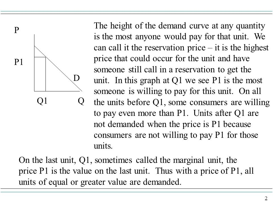 The height of the demand curve at any quantity is the most anyone would pay for that unit. We can call it the reservation price – it is the highest price that could occur for the unit and have someone still call in a reservation to get the unit. In this graph at Q1 we see P1 is the most someone is willing to pay for this unit. On all the units before Q1, some consumers are willing to pay even more than P1. Units after Q1 are not demanded when the price is P1 because consumers are not willing to pay P1 for those units.