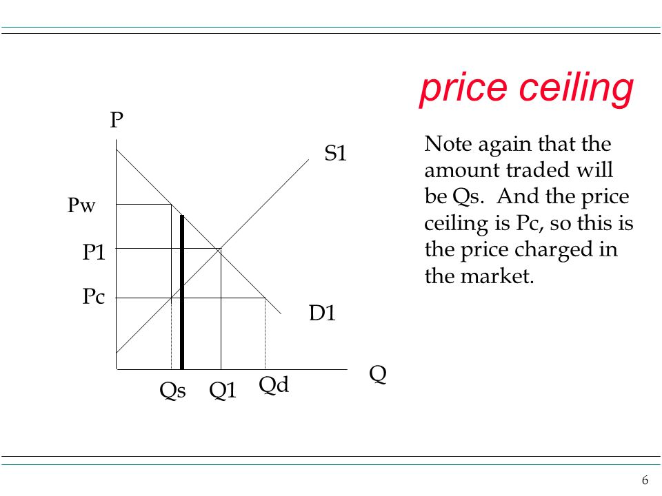 price ceiling P. Note again that the amount traded will be Qs. And the price ceiling is Pc, so this is the price charged in the market.