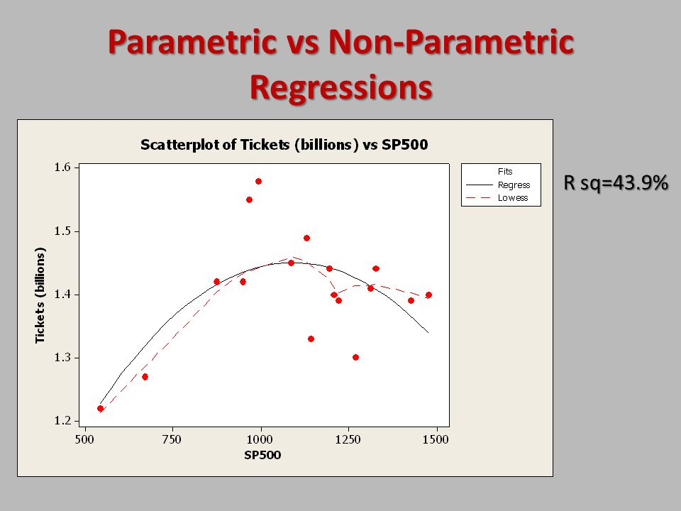 Parametric vs Non-Parametric Regressions
