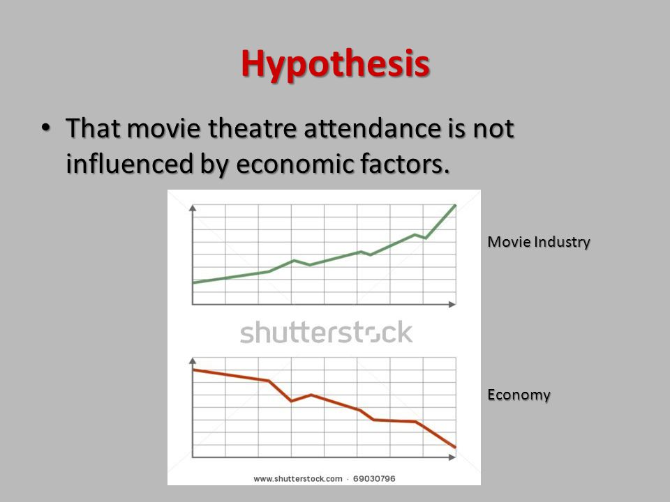 Hypothesis That movie theatre attendance is not influenced by economic factors.