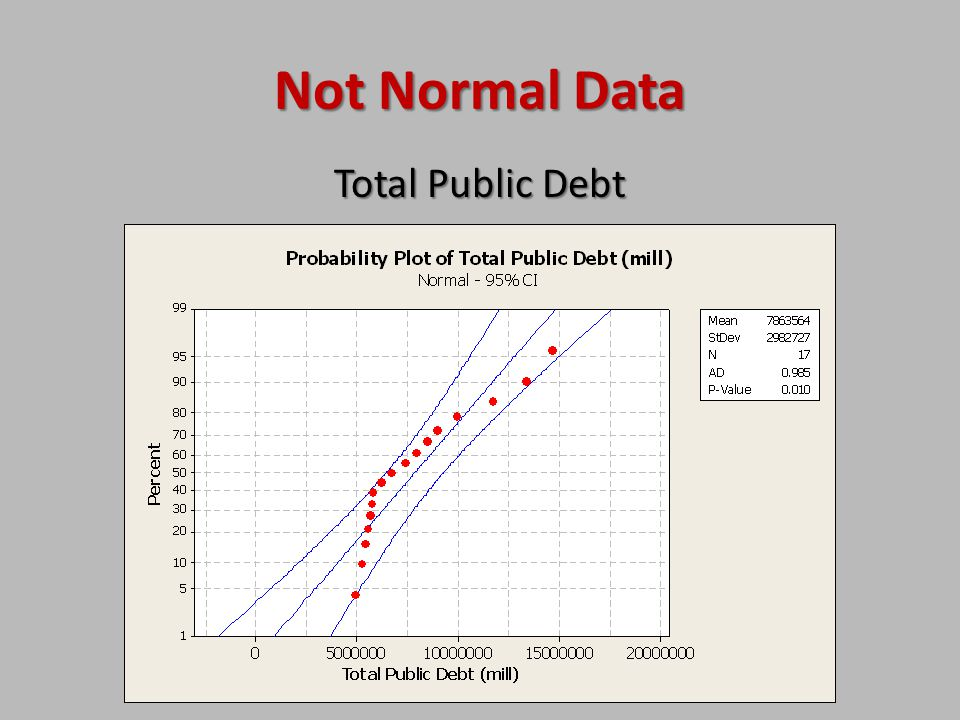 Not Normal Data Total Public Debt