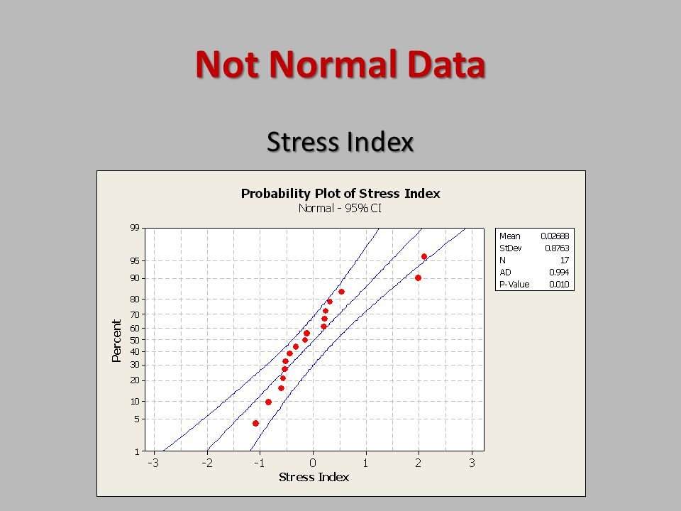 Not Normal Data Stress Index