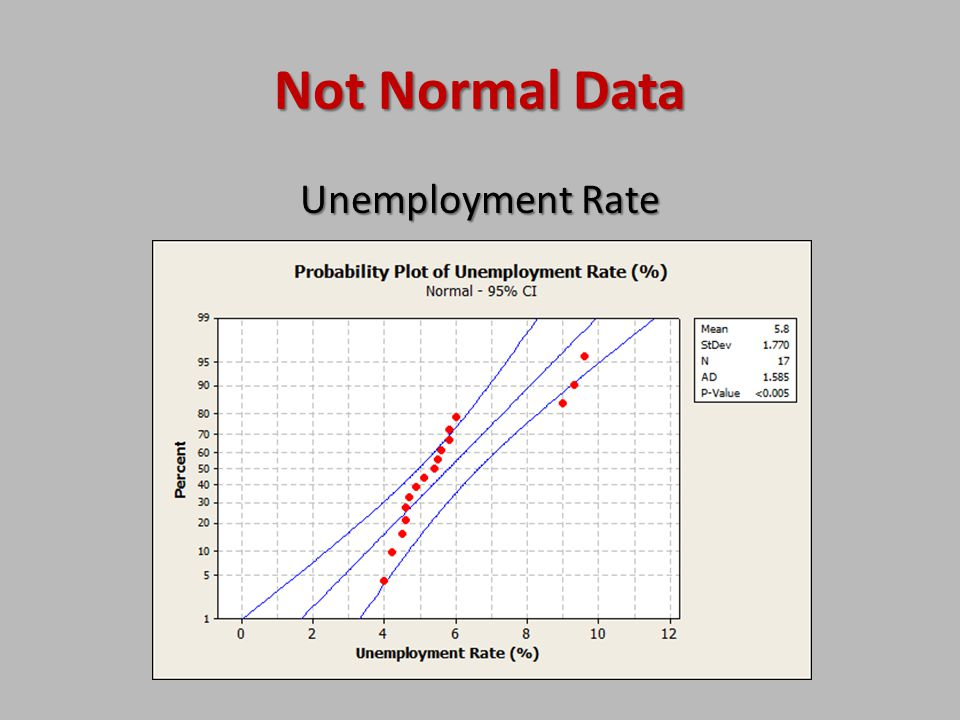 Not Normal Data Unemployment Rate