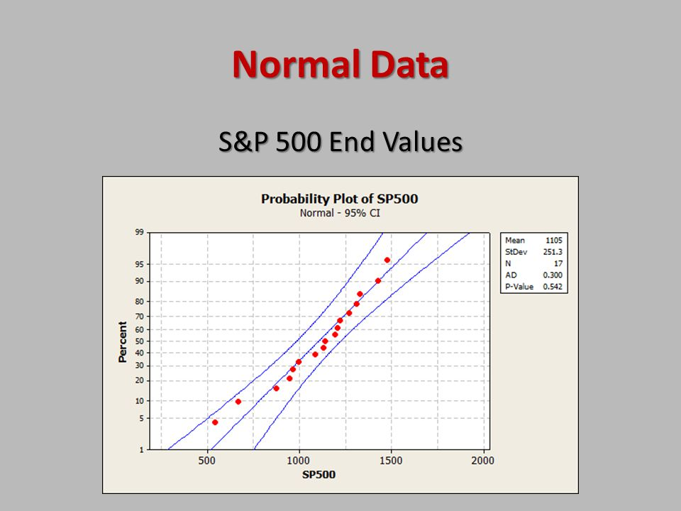 Normal Data S&P 500 End Values