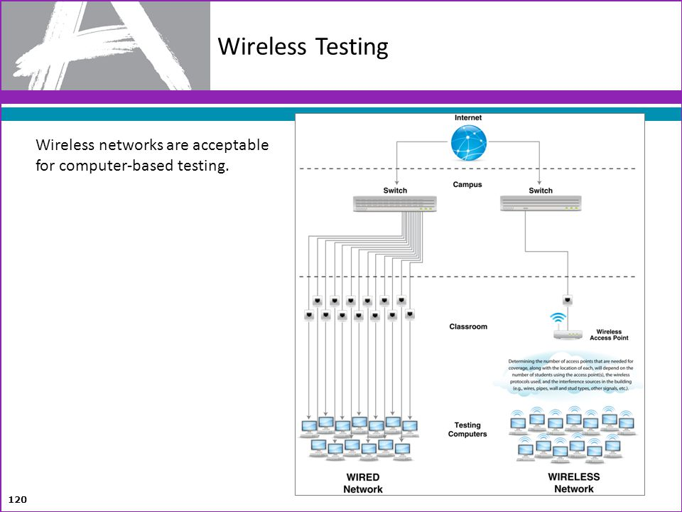 Wireless Testing Wireless networks are acceptable for computer-based testing.