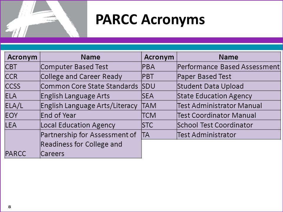 PARCC Acronyms Acronym Name CBT Computer Based Test CCR