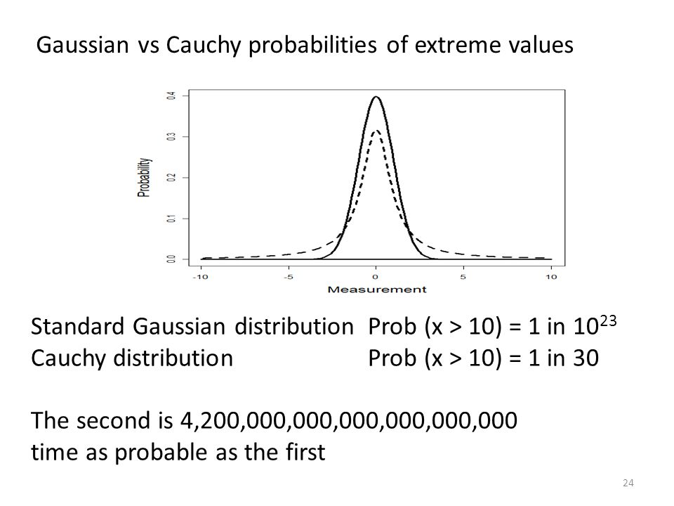 Gaussian vs Cauchy probabilities of extreme values