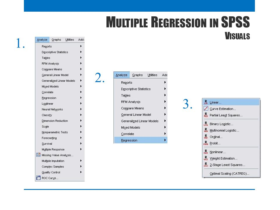 Multiple Regression in SPSS Visuals