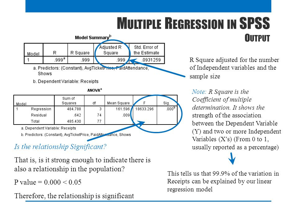 Multiple Regression in SPSS Output