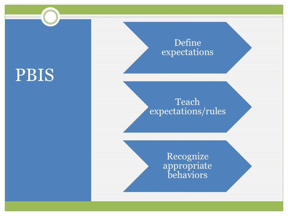 PBIS Define expectations Teach expectations/rules