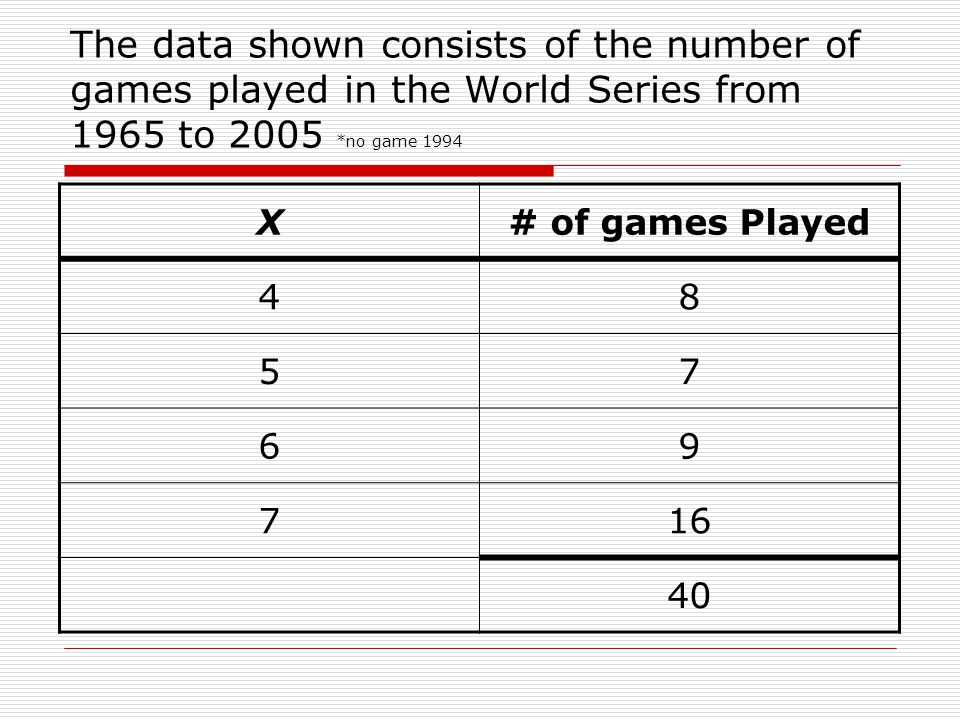 The data shown consists of the number of games played in the World Series from 1965 to 2005 *no game 1994