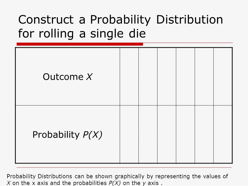 Construct a Probability Distribution for rolling a single die