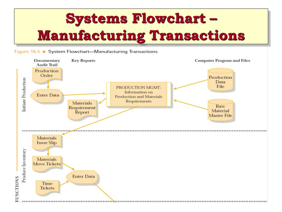 Systems Flowchart – Manufacturing Transactions