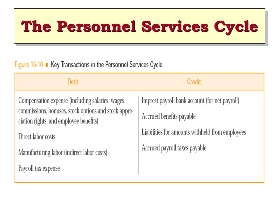 The Personnel Services Cycle