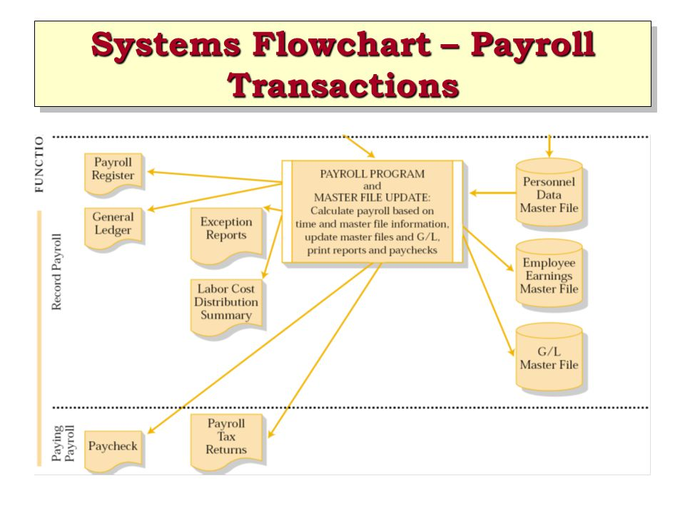 Systems Flowchart – Payroll Transactions