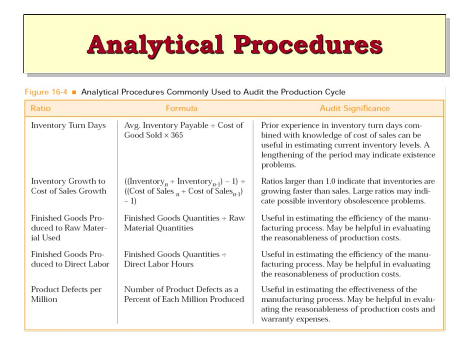 Analytical Procedures