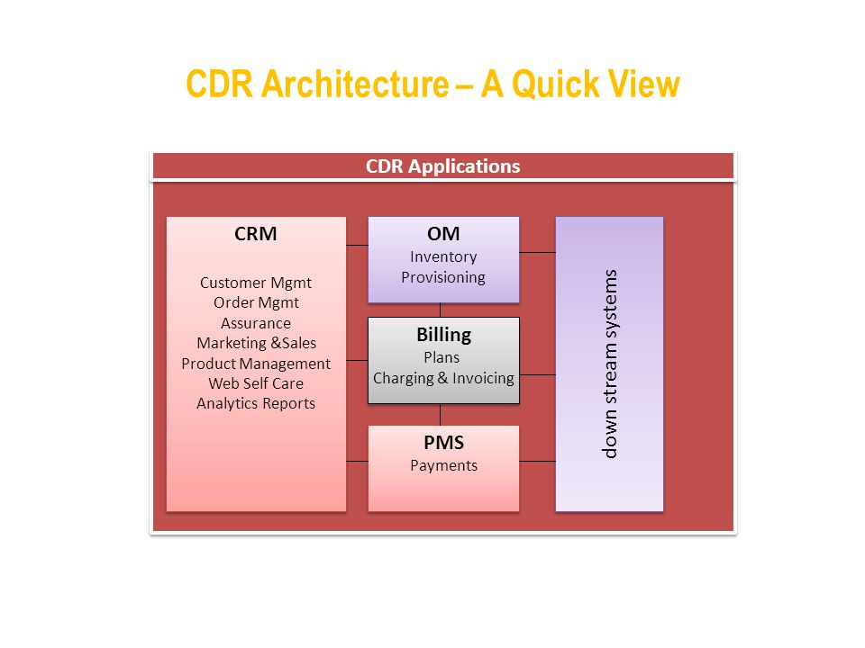 CDR Architecture – A Quick View