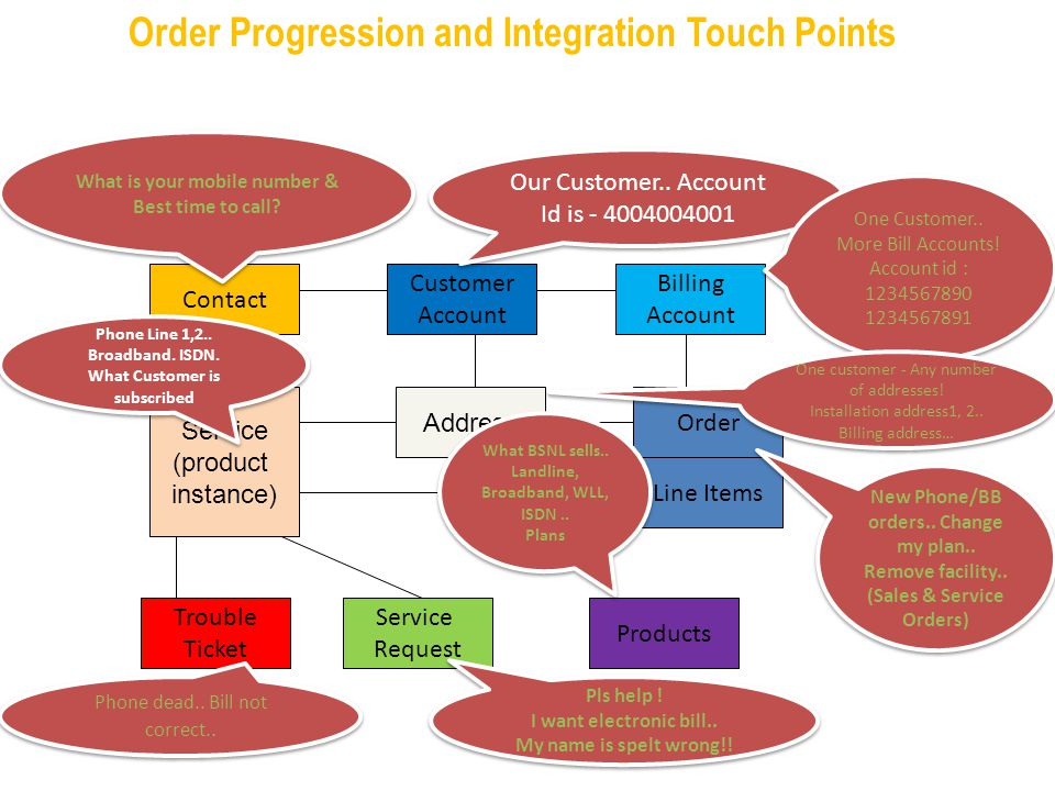 CDR TrOrder Progression and Integration Touch Points