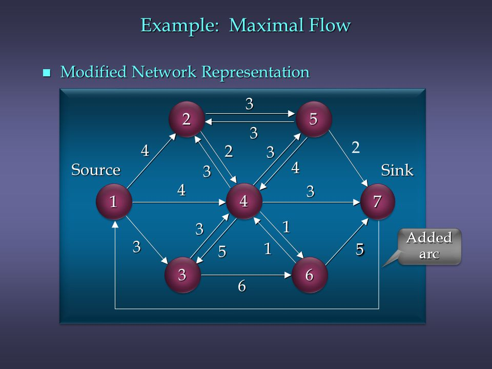 Example: Maximal Flow Modified Network Representation 3 2 5 3 4 2 2 3