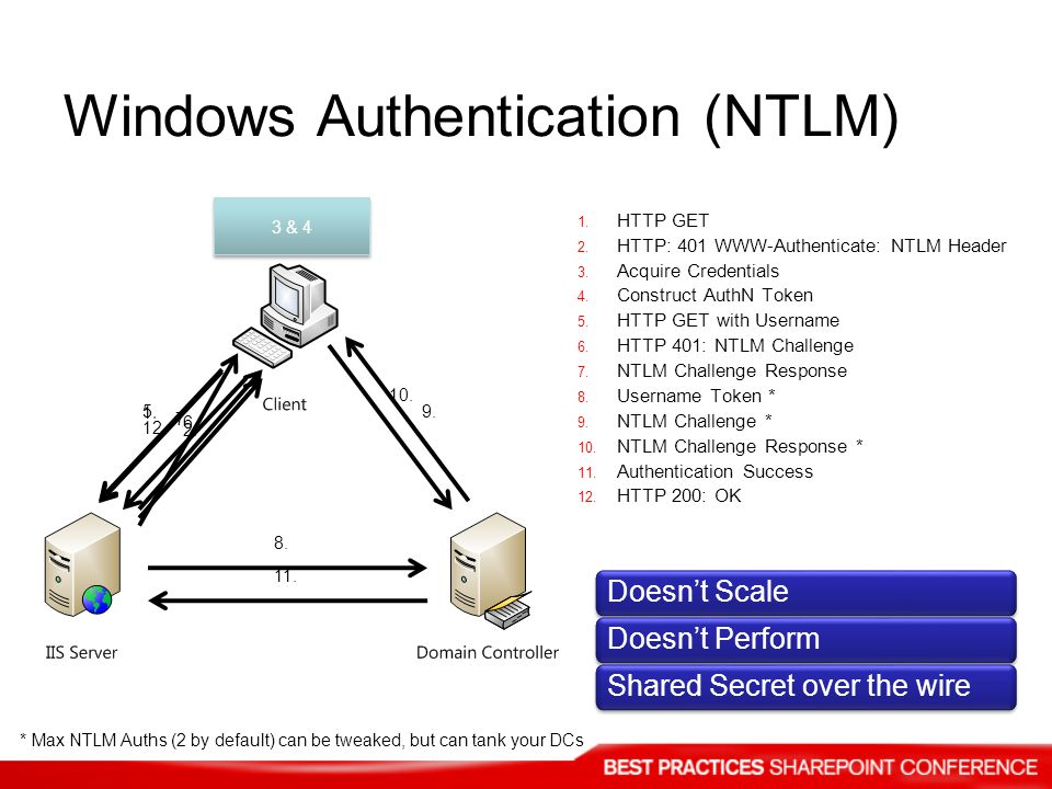 Windows Authentication (NTLM)
