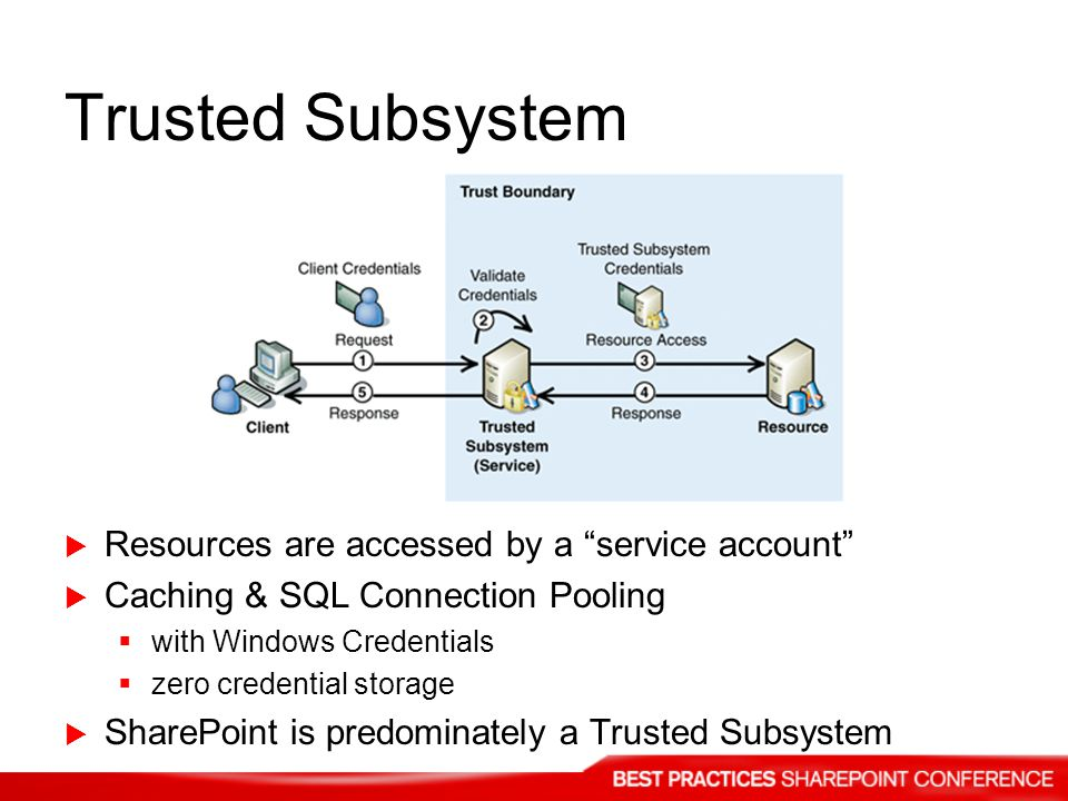 Trusted Subsystem Resources are accessed by a service account