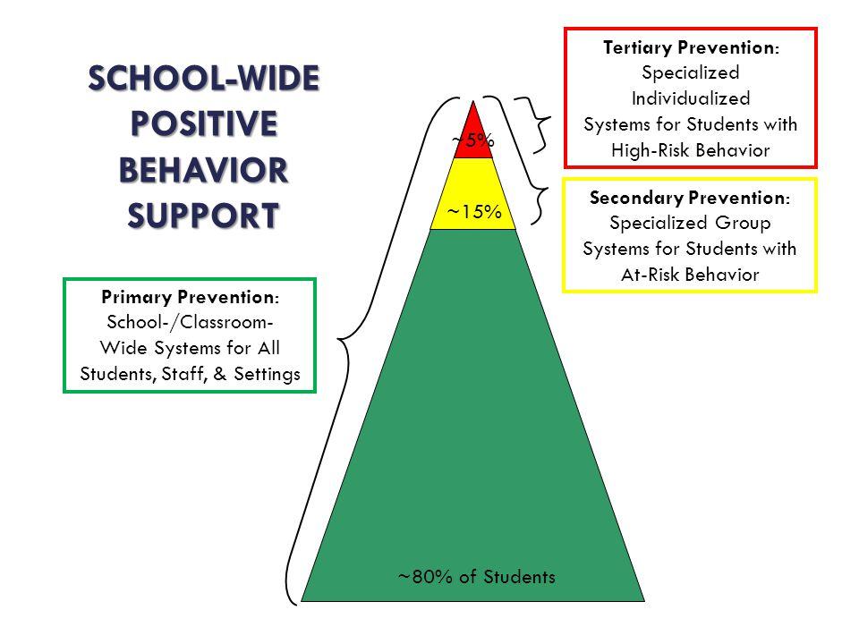 SCHOOL-WIDE POSITIVE BEHAVIOR SUPPORT