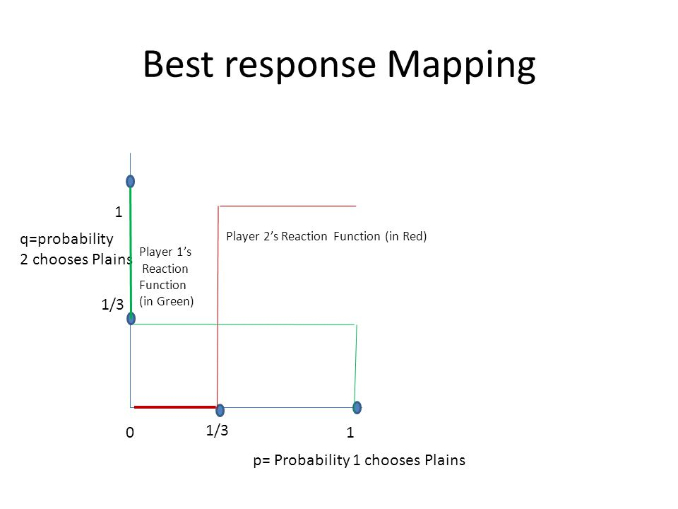 Best response Mapping 1 q=probability 2 chooses Plains 1/3 1/3 1