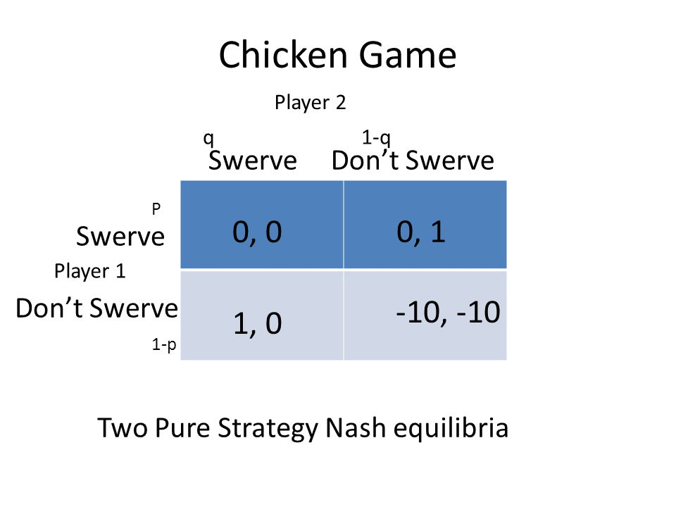 Chicken Game 0, 0 0, 1 -10, -10 1, 0 Swerve Don't Swerve Swerve