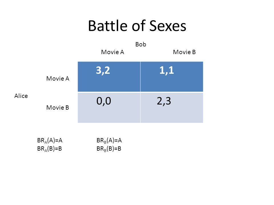 Battle of Sexes 3,2 1,1 0,0 2,3 Bob Movie A Movie B Movie A Alice