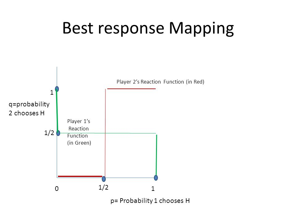 Best response Mapping 1 q=probability 2 chooses H 1/2 1/2 1