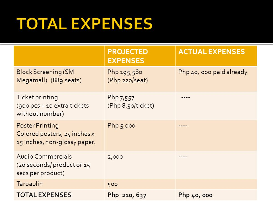TOTAL EXPENSES PROJECTED EXPENSES ACTUAL EXPENSES