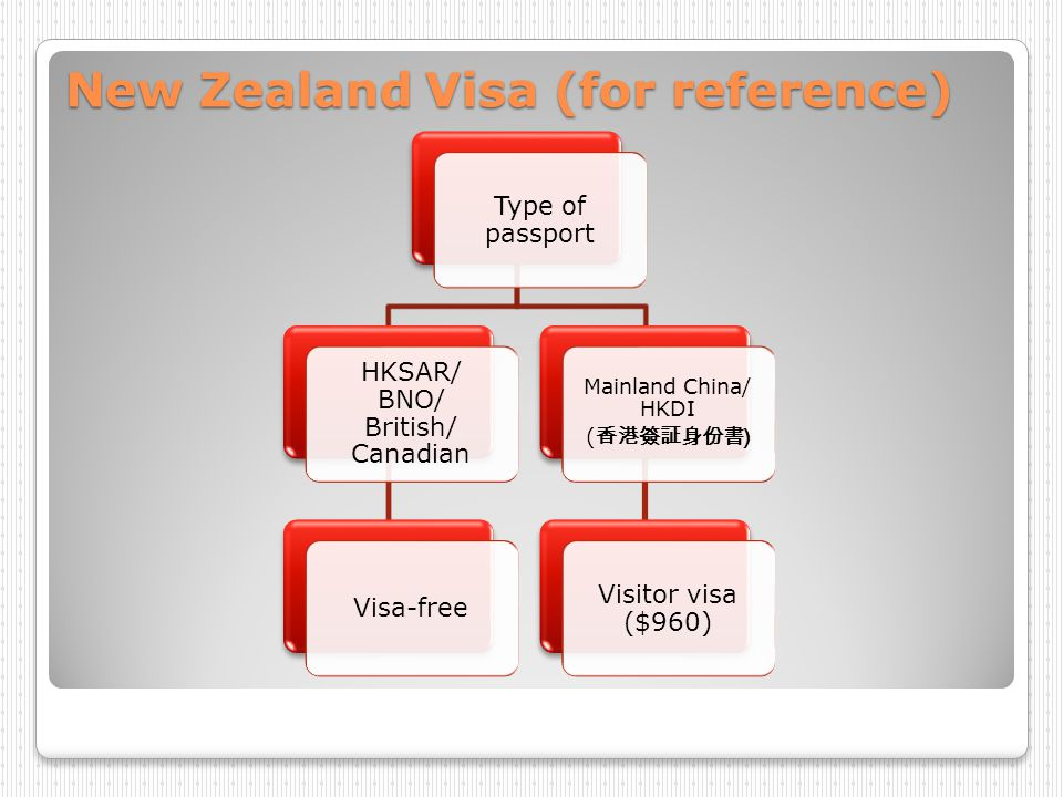 New Zealand Visa (for reference)