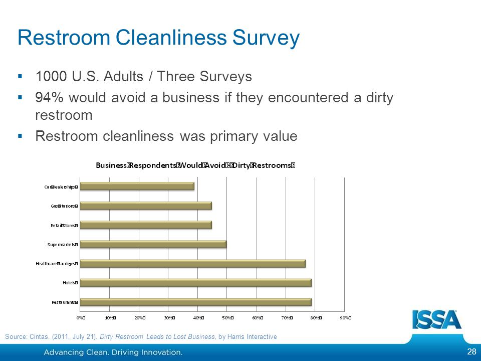 Restroom Cleanliness Survey