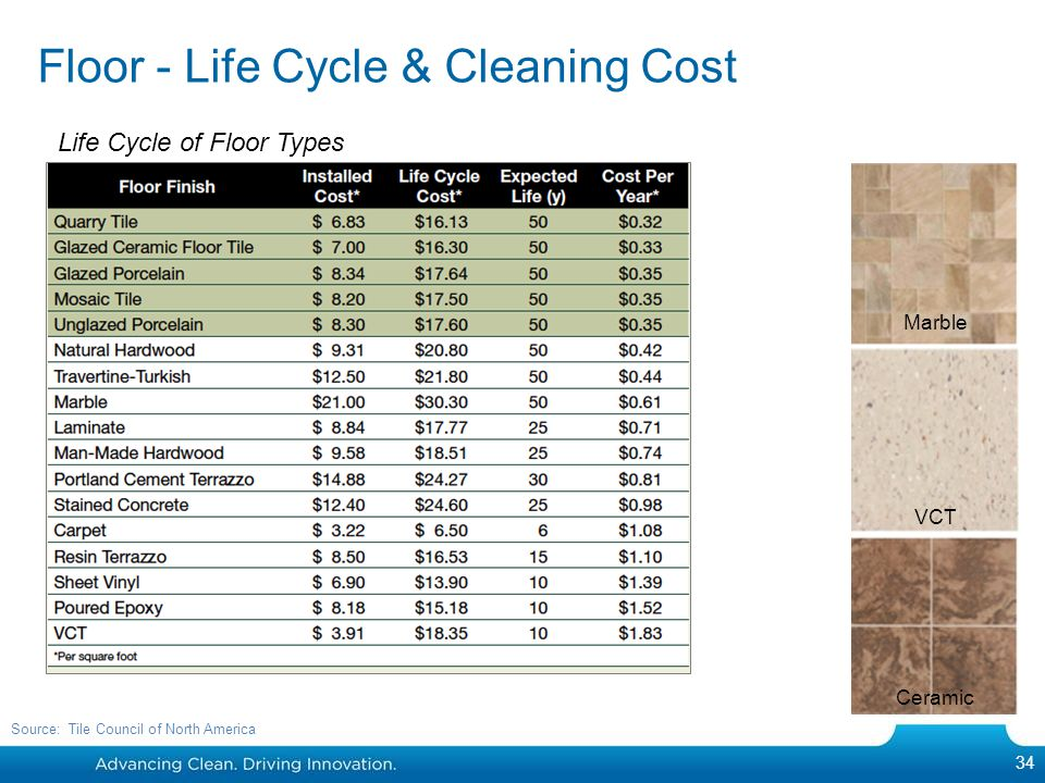 Floor - Life Cycle & Cleaning Cost