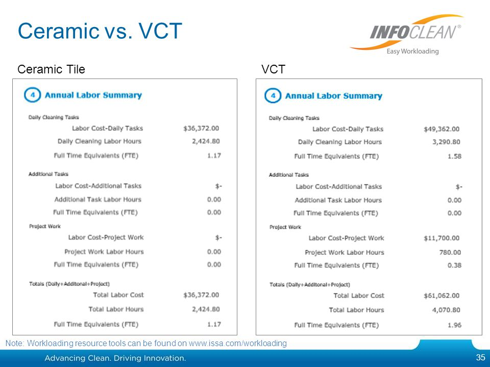 Ceramic vs. VCT Ceramic Tile VCT