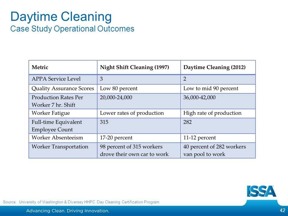 Daytime Cleaning Case Study Operational Outcomes