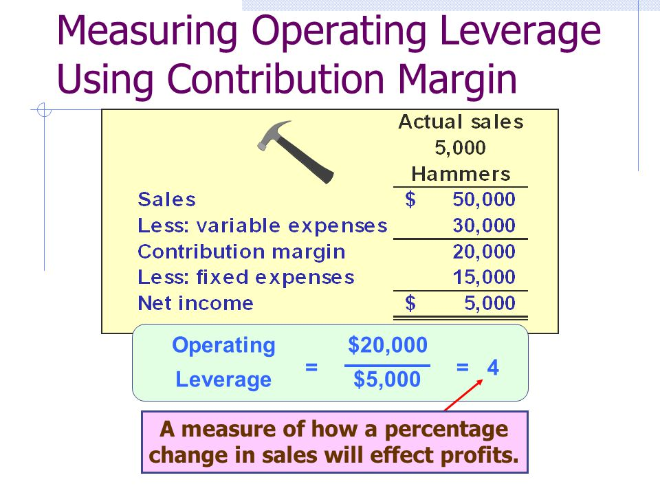Measuring Operating Leverage Using Contribution Margin