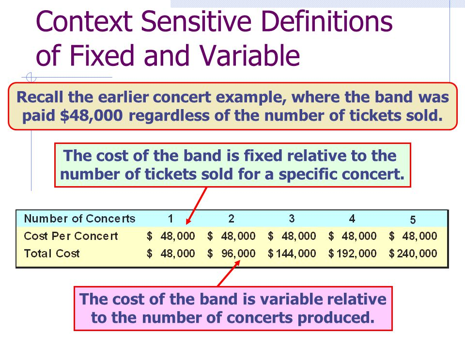 Context Sensitive Definitions of Fixed and Variable