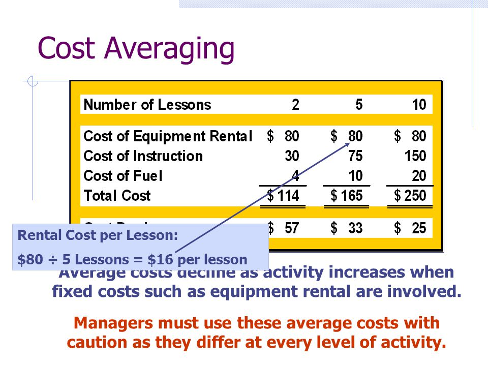 Cost Averaging Rental Cost per Lesson: $80 ÷ 5 Lessons = $16 per lesson.