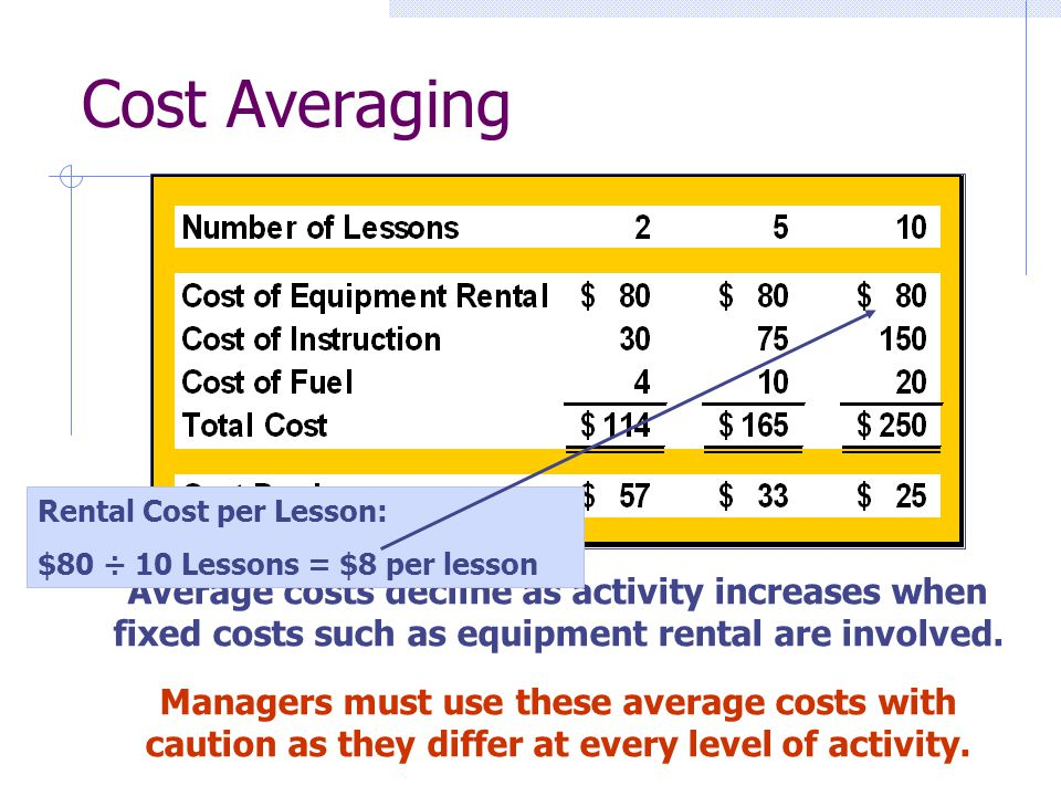 Cost Averaging Rental Cost per Lesson: $80 ÷ 10 Lessons = $8 per lesson.