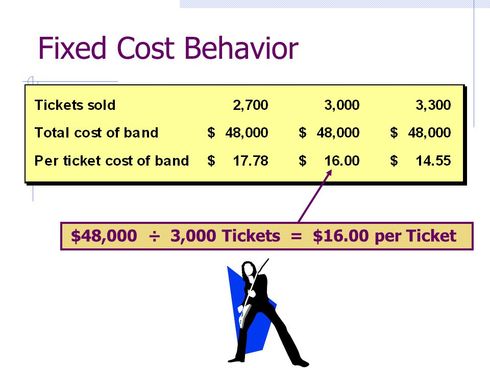 Fixed Cost Behavior $48,000 ÷ 3,000 Tickets = $16.00 per Ticket