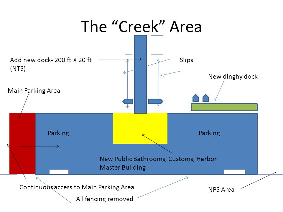 The Creek Area Add new dock- 200 ft X 20 ft (NTS) Slips