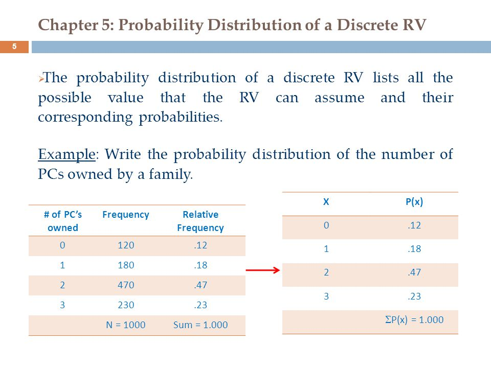Chapter 5: Probability Distribution of a Discrete RV