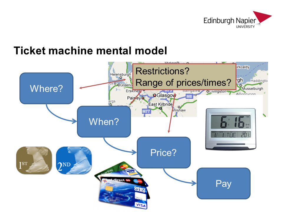 Ticket machine mental model