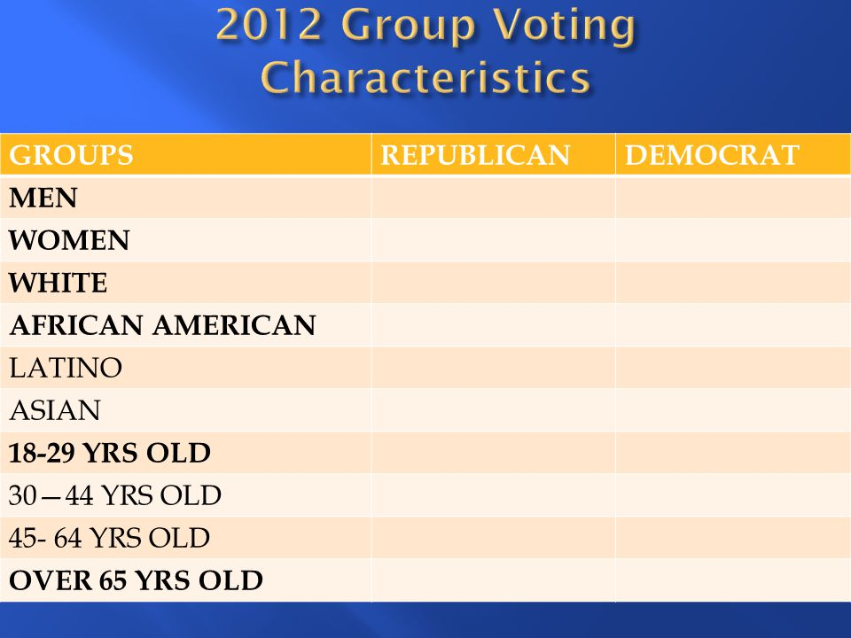 2012 Group Voting Characteristics