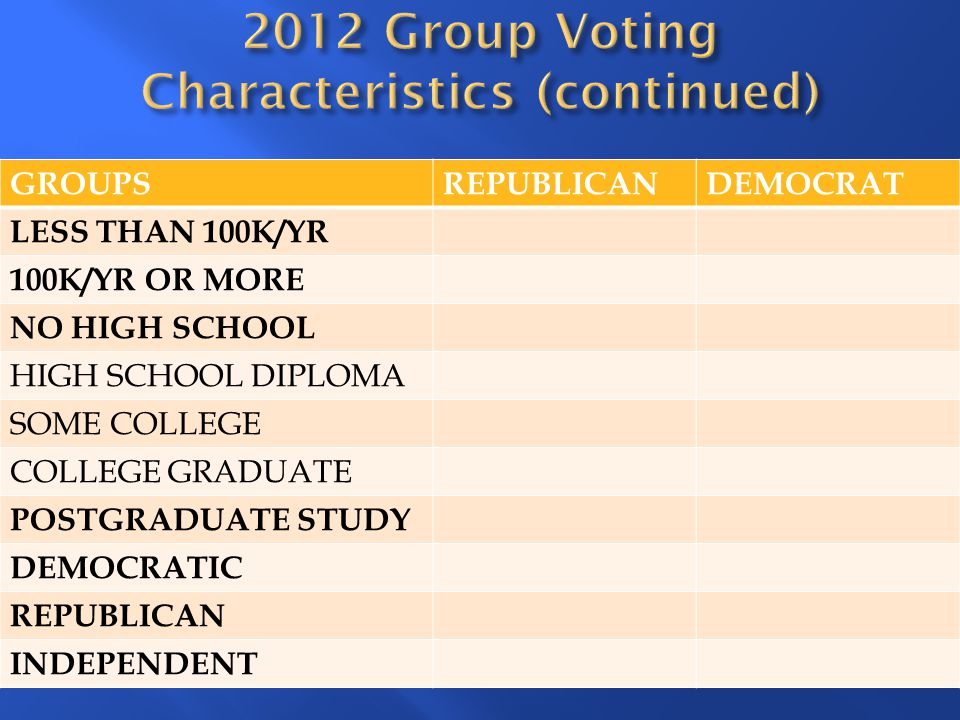 2012 Group Voting Characteristics (continued)